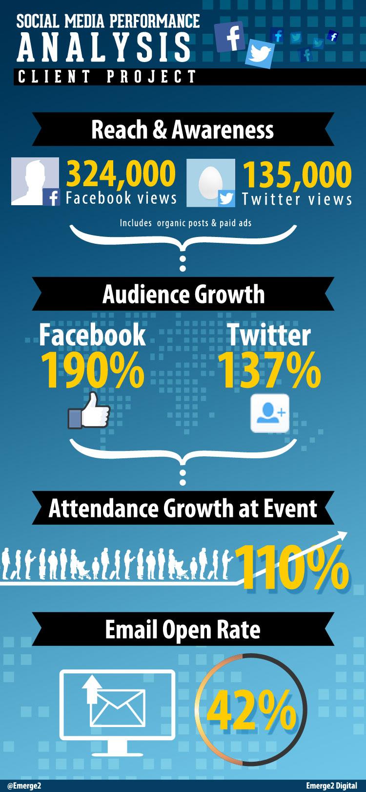Social Media Performance Analysis